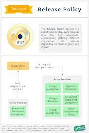 checklist release policy it process wiki