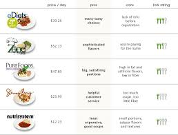 jenny craig meal plan prices 28 day diet
