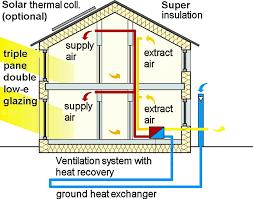 home design hvac passive solar heating wbdg brilliant home design