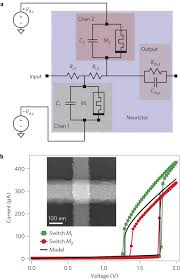 Bulidwith by Neuristor Diagram And Mott Memristor Device Characteristics A