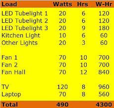 led light consumption calculator basics of solar pv system design solar power for ordinary people