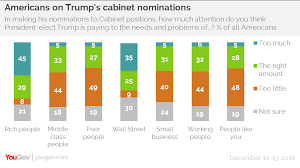 How Many Cabinet Positions Are There Yougov Americans And Trump Part Ways Over Russia