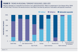 new terrorism study shows there is no one size fits all solution