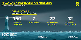 Icc Flag Icc Imb Annual Report 2016 World Wide Incidents Of Piracy And