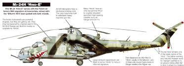 Wings Palette Mil Mi 2 by Wings Palette Mil Mi 24 Mi 25 Mi 35 Hind Poland