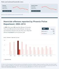 Crime Map Phoenix by 18f Digital Service Delivery Opening The Nation U0027s Crime Data