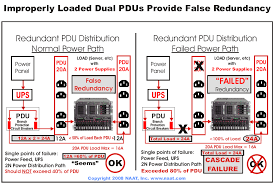 do dual power supply servers increase redundancy