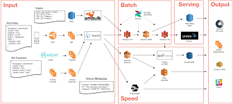 amazon com japan style architecture how smartnews built a lambda architecture on aws to analyze