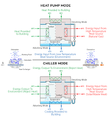 fraunhofer ise simulates a solar heating and cooling system