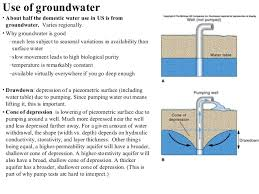 The Location Of The Water Table Is Subject To Change 11 Groundwater