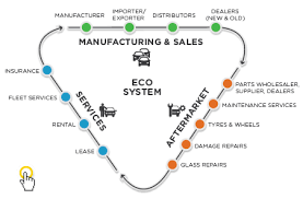 automotive it solutions automobile and industrial software