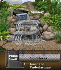 Small Water Ponds Backyard Pondless Diagram Pondless Waterfall Pondless Stream Waterfall