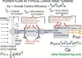 How To Make A Small Wind Generator At Home - wind turbine power coefficient definition and how it u0027s used