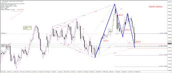 harmonic trading market analysis trading systems mql5
