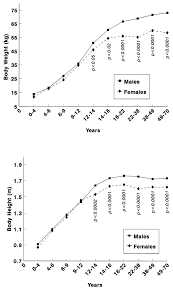 Male And Female Anatomy Differences Gender Differences In Left Ventricular Growth Hypertension