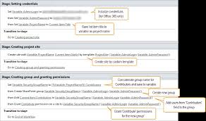 create site by custom template and grant permissions u2014 workflow