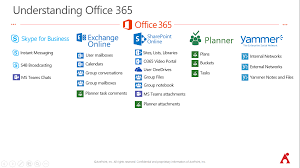 office 365 groups governance and best practices webinar