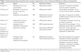 full text optimal treatment of alzheimerâ s disease psychosis