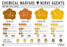 chemical warfare the nerve agents química pinterest nerve