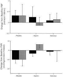Top 100 College Bars Effect Of Aspirin And Ifetroban On Skeletal Muscle Blood Flow In