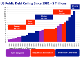 Fiscal Year 2014 National Debt History Of United States Debt Ceiling