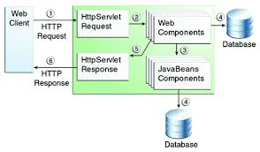 tutorial web service java overview of web application security the java ee 6 tutorial