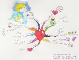 Blank Mind Map by All Mind Maps Have Some Things In Common They Have A Natural