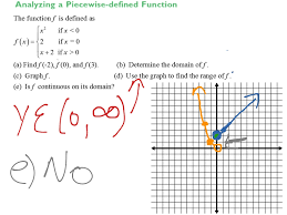 analyzing piecewise defined functions math precalculus nature