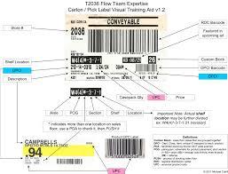 diagrams target flow team training