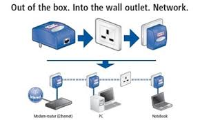 powerline ethernet home networking