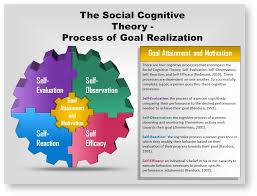 7 self efficacy and social cognitive theories psych 484 work