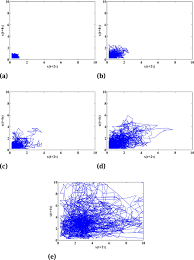 construction of complex networks from time series based on the