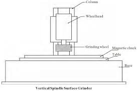 magnetic table for surface grinder surface grinding machines education discussion