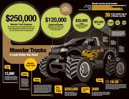 car infographics monster truck bigger