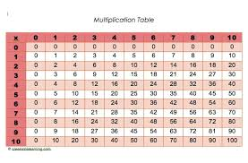 how to learn multiplication tables quickly 10 ideas creekside