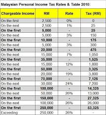 income tax forms malaysia 2016 malaysia personal income tax rates table 2010 tax updates