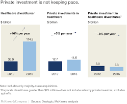 Next The Next Act In Healthcare Private Equity Mckinsey U0026 Company
