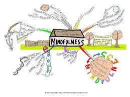 Map Practice About Me Mind Mapping Activities For Students Google Search