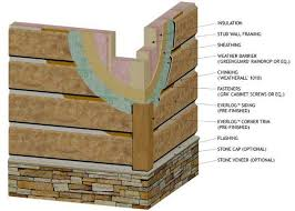 Log Siding For Interior Walls Best 25 Log Siding Ideas On Pinterest Diy Exterior Wall