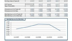 ar report template aging of accounts receivable fieldstation co