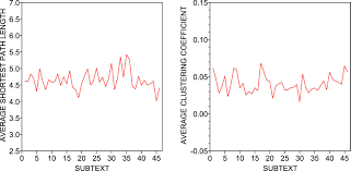 authorship recognition via fluctuation analysis of network