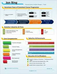 Html Resume Samples by Pretentious Idea Visual Resume Templates 2 Visualinfographic