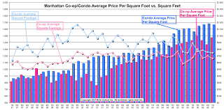 manhattan co op condo average price per square vs square