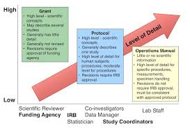 protocol chop institutional review board