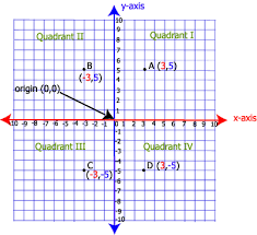 coordinate plane graphing 1 graphing in the coordinate plane algebra1course