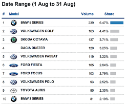 most popular bmw cars car sales for increase by 19 in august