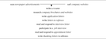 Seeking Genre Genre Pedagogy Language Literacy And L2 Writing