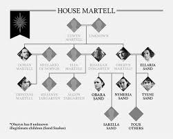 of thrones family tree how are the starks and targaryens