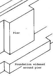 strip foundation construction and design building foundations