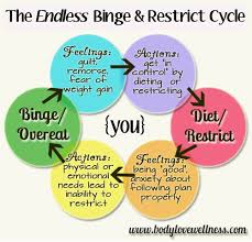 Eating Disorder Meme - effects of binge eating google search you and your health